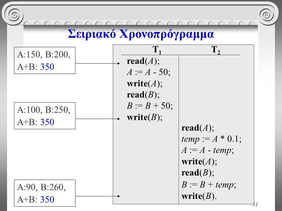 51 Σειριακό Χρονοπρόγραμμα T 1 read(A); A := A - 50; write(A); read(B); B := B + 50; write(B); T 2 read(A); temp := A * 0.1; A := A - temp; write(A); read(B); B := B + temp; write(B).