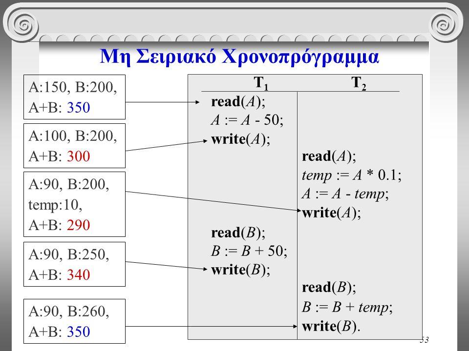 53 Μη Σειριακό Χρονοπρόγραμμα T 1 read(A); A := A - 50; write(A); read(B); B := B + 50; write(B); T 2 read(A); temp := A * 0.1; A := A - temp; write(A); read(B); B := B + temp; write(B).