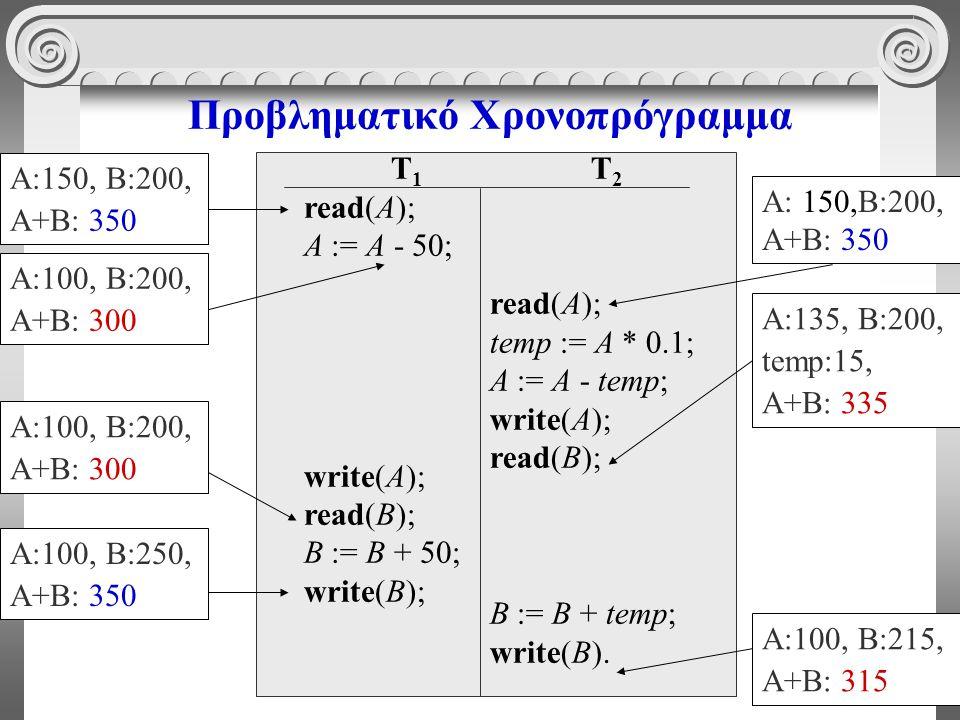 54 Προβληματικό Χρονοπρόγραμμα T 1 read(A); A := A - 50; write(A); read(B); B := B + 50; write(B); T 2 read(A); temp := A * 0.1; A := A - temp; write(A); read(B); B := B + temp; write(B).