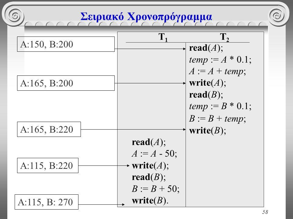 58 Σειριακό Χρονοπρόγραμμα T 1 read(A); A := A - 50; write(A); read(B); B := B + 50; write(B). T 2 read(A); temp := A * 0.1; A := A + temp; write(A);