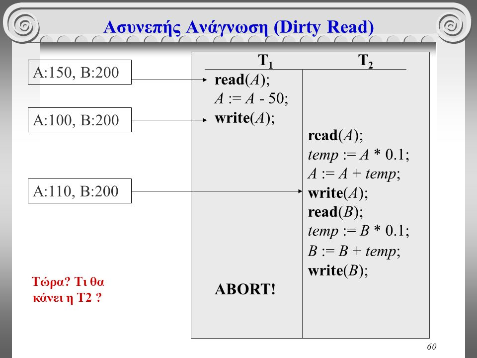 60 Ασυνεπής Ανάγνωση (Dirty Read) T 1 read(A); A := A - 50; write(A); ABORT.