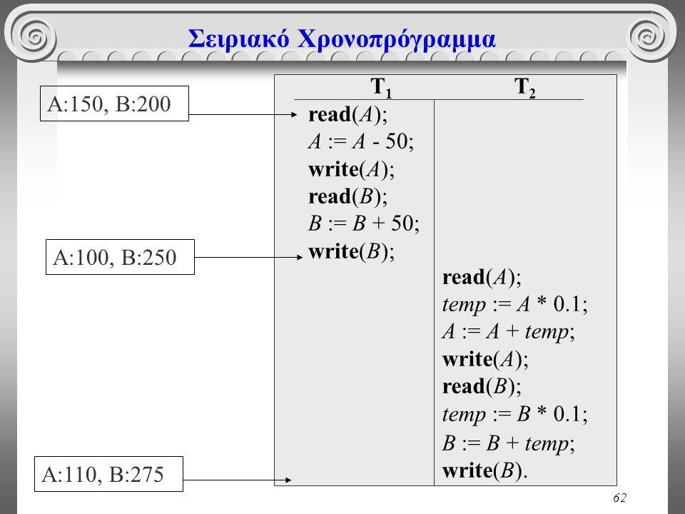 62 Σειριακό Χρονοπρόγραμμα T 1 read(A); A := A - 50; write(A); read(B); B := B + 50; write(B); T 2 read(A); temp := A * 0.1; A := A + temp; write(A); read(B); temp := Β * 0.1; B := B + temp; write(B).