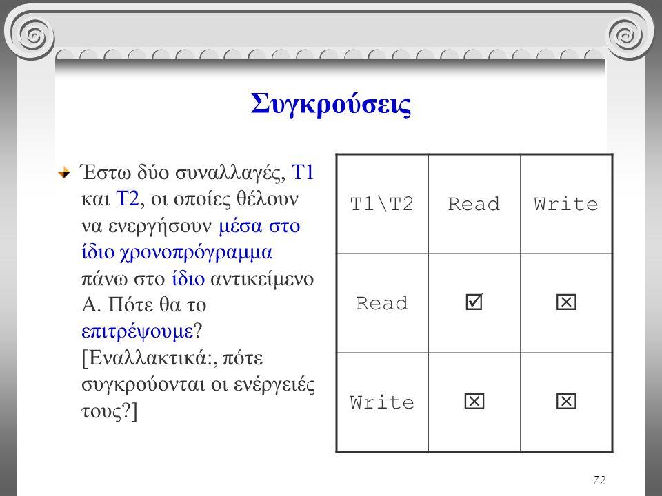 72 Συγκρούσεις Έστω δύο συναλλαγές, Τ1 και Τ2, οι οποίες θέλουν να ενεργήσουν μέσα στο ίδιο χρονοπρόγραμμα πάνω στο ίδιο αντικείμενο Α.