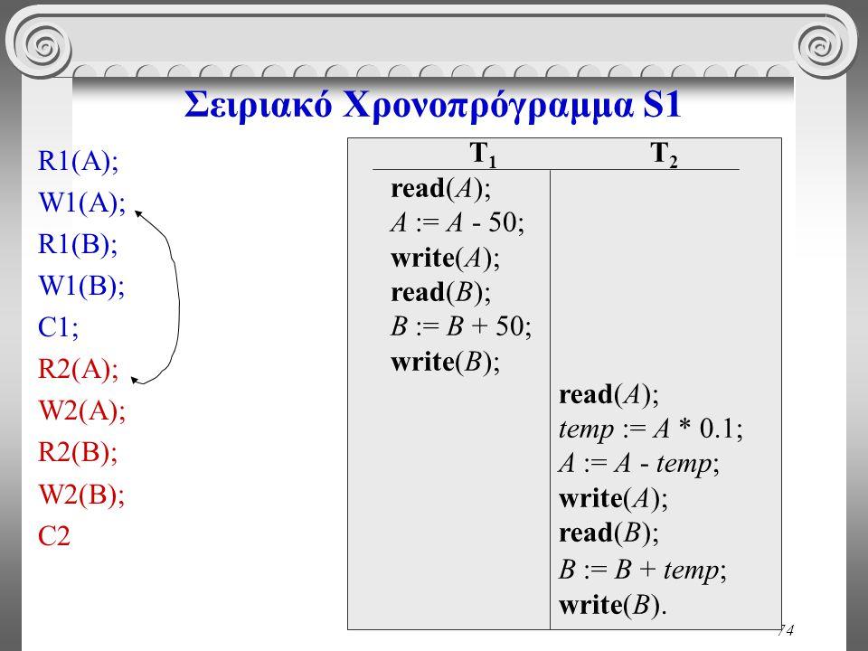 74 Σειριακό Χρονοπρόγραμμα S1 R1(A); W1(A); R1(B); W1(B); C1; R2(A); W2(A); R2(B); W2(Β); C2 T 1 read(A); A := A - 50; write(A); read(B); B := B + 50;