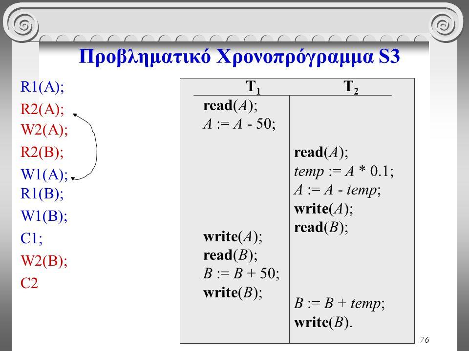 76 Προβληματικό Χρονοπρόγραμμα S3 T 1 read(A); A := A - 50; write(A); read(B); B := B + 50; write(B); T 2 read(A); temp := A * 0.1; A := A - temp; wri