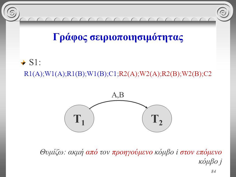 84 Γράφος σειριοποιησιμότητας S1: R1(A);W1(A);R1(B);W1(B);C1;R2(A);W2(A);R2(B);W2(Β);C2 T1T1 T2T2 Α,Β Θυμίζω: ακμή από τον προηγούμενο κόμβο i στον επόμενο κόμβο j