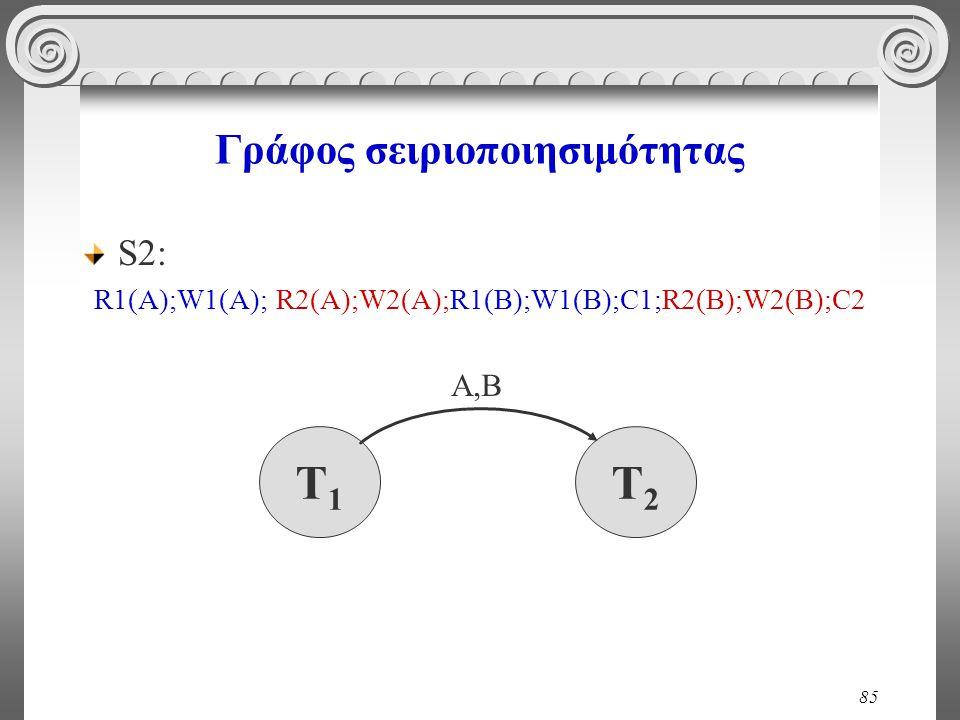85 Γράφος σειριοποιησιμότητας S2: R1(A);W1(A); R2(A);W2(A);R1(B);W1(B);C1;R2(B);W2(Β);C2 T1T1 T2T2 Α,Β