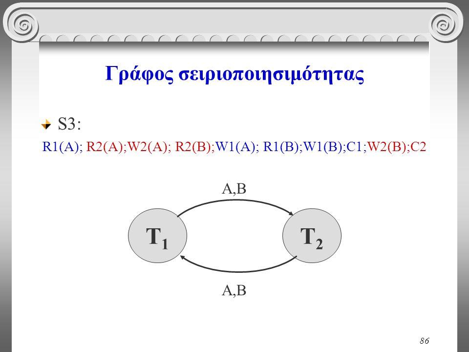 86 Γράφος σειριοποιησιμότητας S3: R1(A); R2(A);W2(A); R2(B);W1(A); R1(B);W1(B);C1;W2(Β);C2 T1T1 T2T2 A,B