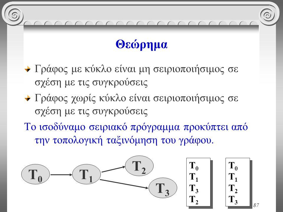 87 Θεώρημα Γράφος με κύκλο είναι μη σειριοποιήσιμος σε σχέση με τις συγκρούσεις Γράφος χωρίς κύκλο είναι σειριοποιήσιμος σε σχέση με τις συγκρούσεις Το ισοδύναμο σειριακό πρόγραμμα προκύπτει από την τοπολογική ταξινόμηση του γράφου.