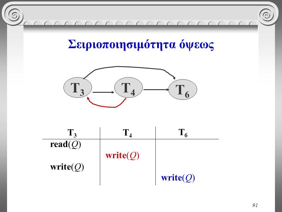 91 Σειριοποιησιμότητα όψεως T 3 read(Q) write(Q) T 4 write(Q) T 6 write(Q) T3T3 T4T4 T6T6