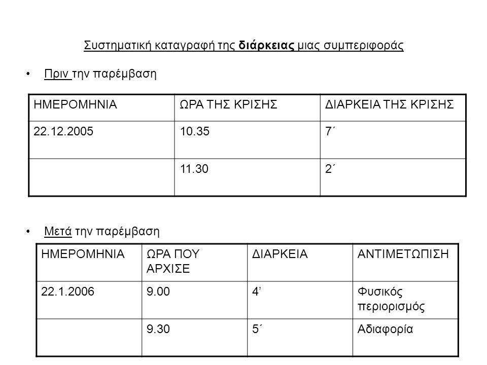 Συστηματική καταγραφή της διάρκειας μιας συμπεριφοράς Πριν την παρέμβαση Μετά την παρέμβαση ΗΜΕΡΟΜΗΝΙΑΩΡΑ ΤΗΣ ΚΡΙΣΗΣΔΙΑΡΚΕΙΑ ΤΗΣ ΚΡΙΣΗΣ 22.12.200510.3