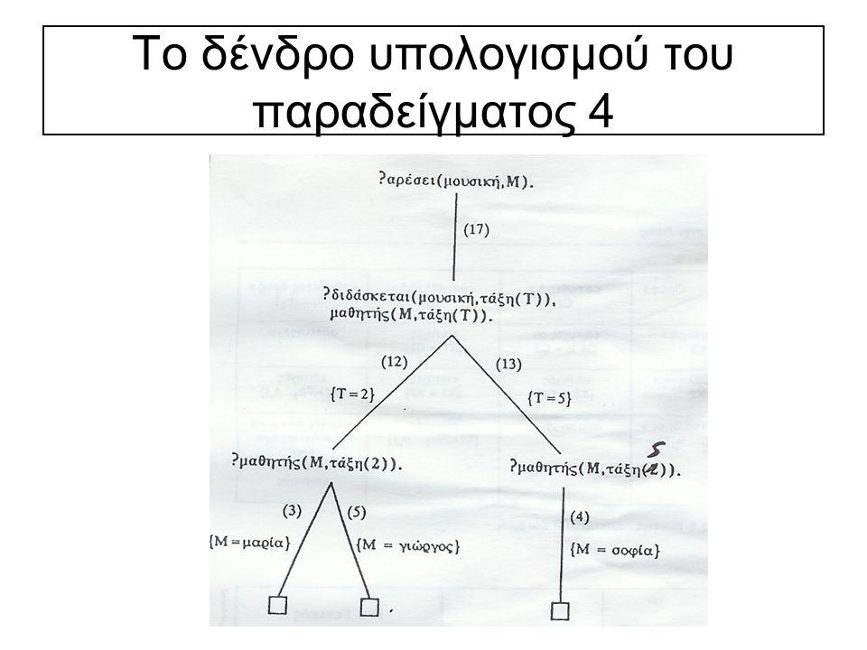 Το δένδρο υπολογισμού του παραδείγματος 4