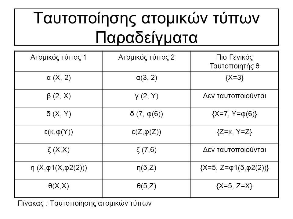 Tαυτοποίησης ατομικών τύπων Παραδείγματα Ατομικός τύπος 1Ατομικός τύπος 2Πιο Γενικός Ταυτοποιητής θ α (Χ, 2)α(3, 2){Χ=3} β (2, Χ)γ (2, Υ)Δεν ταυτοποιούνται δ (Χ, Υ)δ (7, φ(6)){Χ=7, Υ=φ(6)} ε(κ,φ(Υ))ε(Ζ,φ(Ζ)){Ζ=κ, Υ=Ζ} ζ (Χ,Χ)ζ (7,6)Δεν ταυτοποιούνται η (Χ,φ1(Χ,φ2(2)))η(5,Ζ){Χ=5, Ζ=φ1(5,φ2(2))} θ(Χ,Χ)θ(5,Ζ){Χ=5, Ζ=Χ} Πίνακας : Tαυτοποίησης ατομικών τύπων