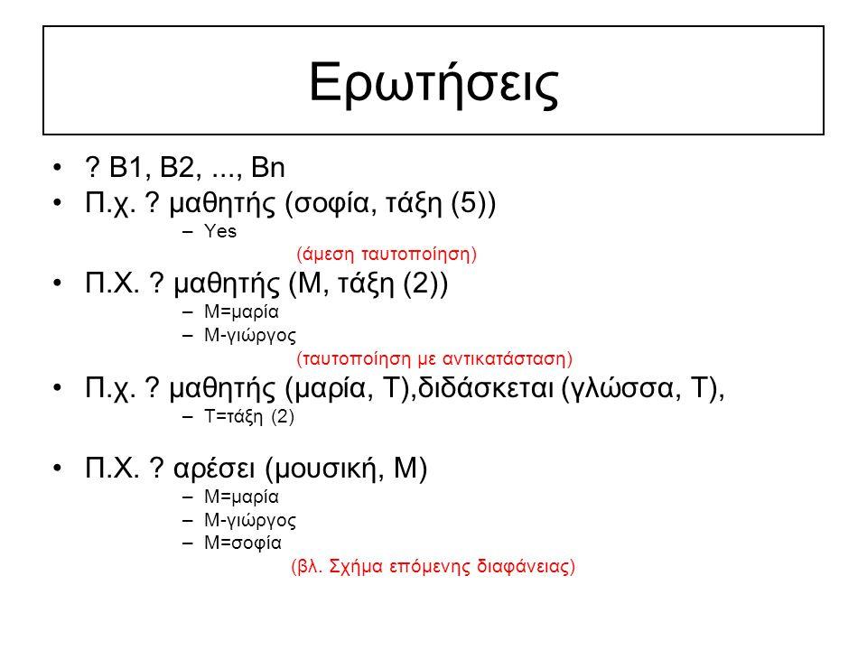 Ερωτήσεις . Β1, Β2,..., Βn Π.χ. μαθητής (σοφία, τάξη (5)) –Yes (άμεση ταυτοποίηση) Π.Χ.