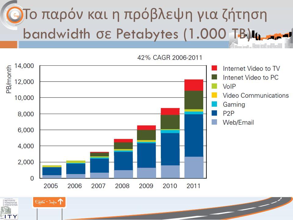 Το παρόν και η πρόβλεψη για ζήτηση bandwidth σε Petabytes (1.000 TB)