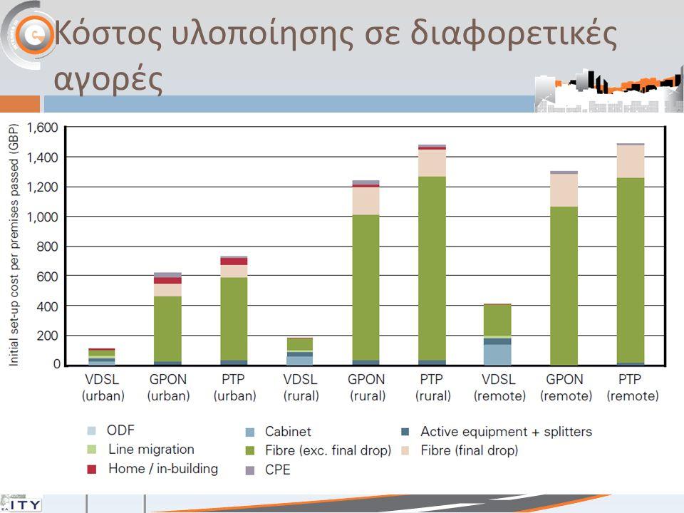 Κόστος υλοποίησης σε διαφορετικές αγορές