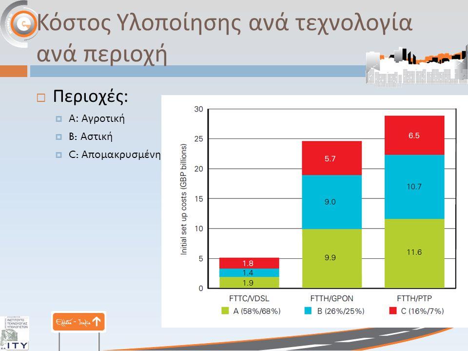 Κόστος Υλοποίησης ανά τεχνολογία ανά περιοχή  Περιοχές :  Α : Αγροτική  B: Αστική  C: Απομακρυσμένη