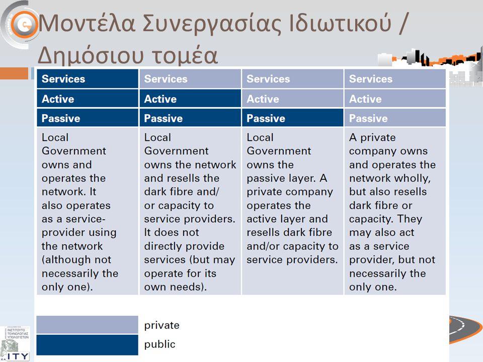 Μοντέλα Συνεργασίας Ιδιωτικού / Δημόσιου τομέα