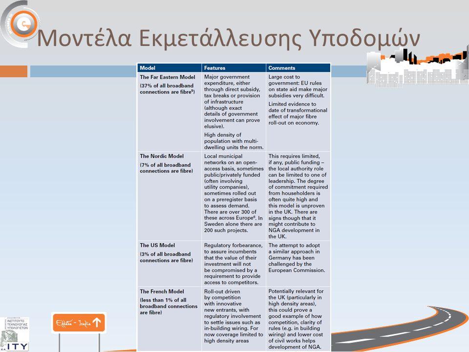 Μοντέλα Εκμετάλλευσης Υποδομών