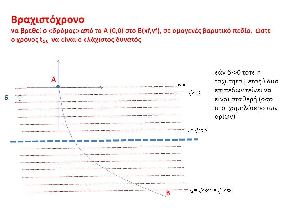 Βραχιστόχρονο να βρεθεί ο «δρόμος» από το Α (0,0) στο Β(xf,yf), σε ομογενές βαρυτικό πεδίο, ώστε ο χρόνος t AB να είναι ο ελάχιστος δυνατός Α Β δ εάν δ->0 τότε η ταχύτητα μεταξύ δύο επιπέδων τείνει να είναι σταθερή (όσο στο χαμηλότερο των ορίων)