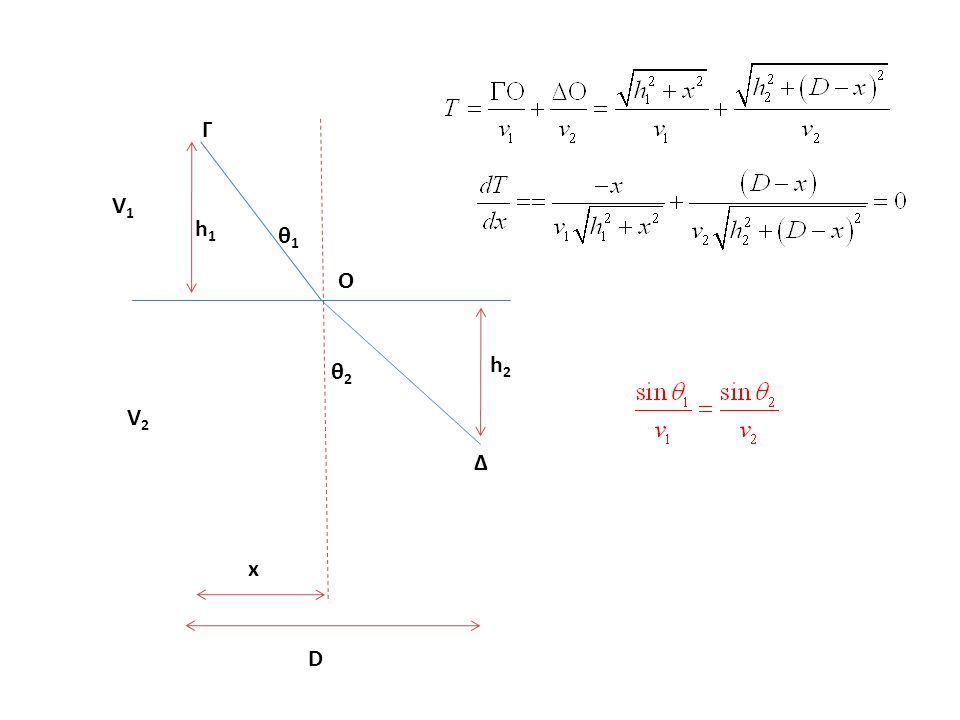 V1V1 V2V2 Γ Δ D θ1θ1 θ2θ2 x O h1h1 h2h2