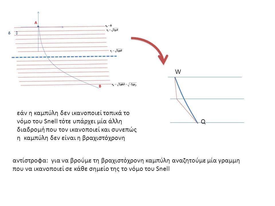 W Q εάν η καμπύλη δεν ικανοποιεί τοπικά το νόμο του Snell τότε υπάρχει μία άλλη διαδρομή που τον ικανοποιεί και συνεπώς η καμπύλη δεν είναι η βραχιστόχρονη αντίστροφα: για να βρούμε τη βραχιστόχρονη καμπύλη αναζητούμε μία γραμμη που να ικανοποιεί σε κάθε σημείο της το νόμο του Snell