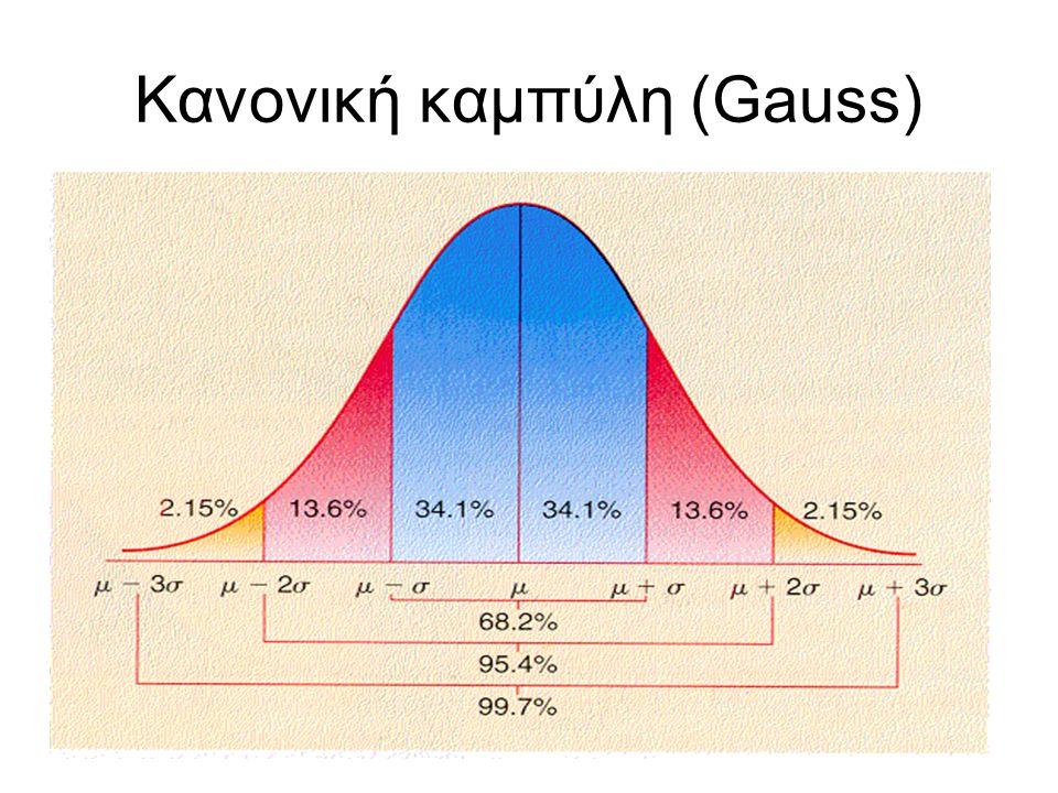 Κανονική καμπύλη (Gauss)