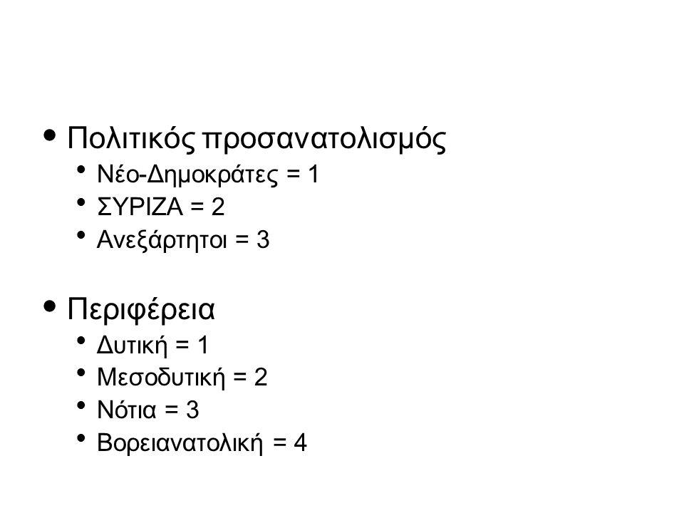 Πολιτικός προσανατολισμός Νέο-Δημοκράτες = 1 ΣΥΡΙΖΑ = 2 Ανεξάρτητοι = 3 Περιφέρεια Δυτική = 1 Μεσοδυτική = 2 Νότια = 3 Βορειανατολική = 4