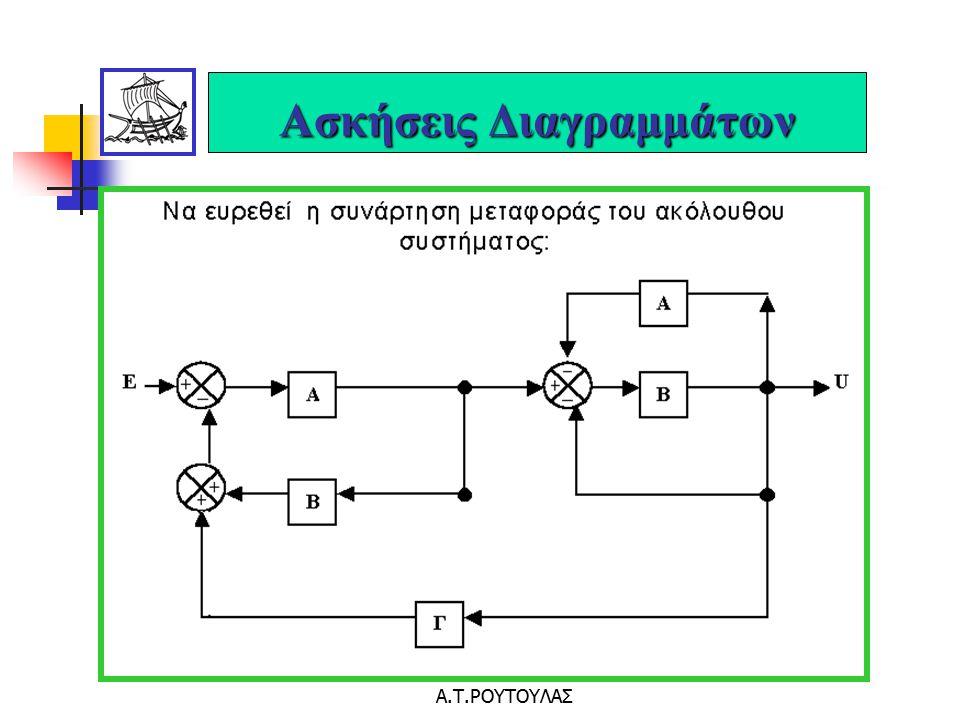 ΒΙΟΜΗΧΑΝΙΚΟΙ ΑΥΤΟΜΑΤΙΣΜΟΙ Α.Τ.ΡΟΥΤΟΥΛΑΣ Παραδείγματα Συστημάτων