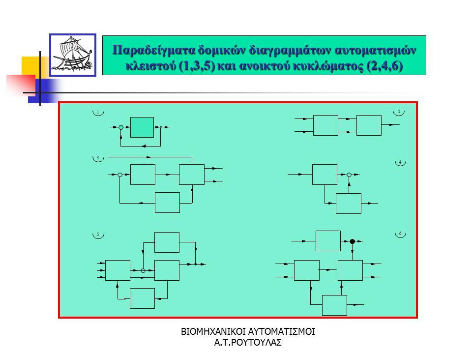 ΒΙΟΜΗΧΑΝΙΚΟΙ ΑΥΤΟΜΑΤΙΣΜΟΙ Α.Τ.ΡΟΥΤΟΥΛΑΣ Αναλυτικό Δομικό Διάγραμμα Αυτοματισμού Α με Δομικά Στοιχεία B, C, D