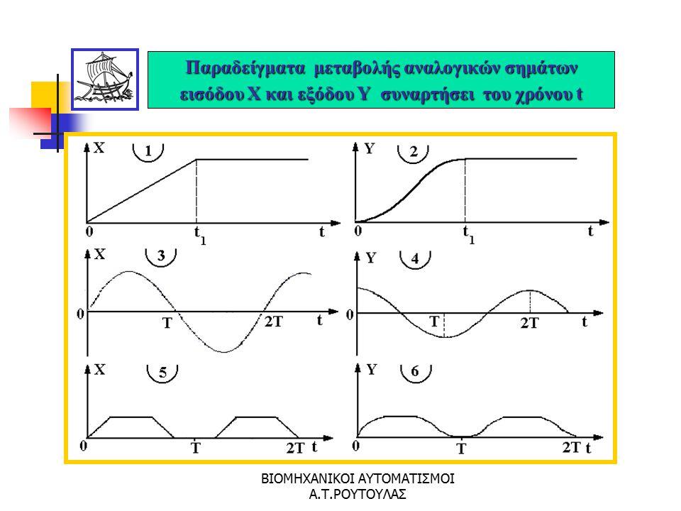 ΒΙΟΜΗΧΑΝΙΚΟΙ ΑΥΤΟΜΑΤΙΣΜΟΙ Α.Τ.ΡΟΥΤΟΥΛΑΣ Παραδείγματα δομικών διαγραμμάτων αυτοματισμών κλειστού (1,3,5) και ανοικτού κυκλώματος (2,4,6)