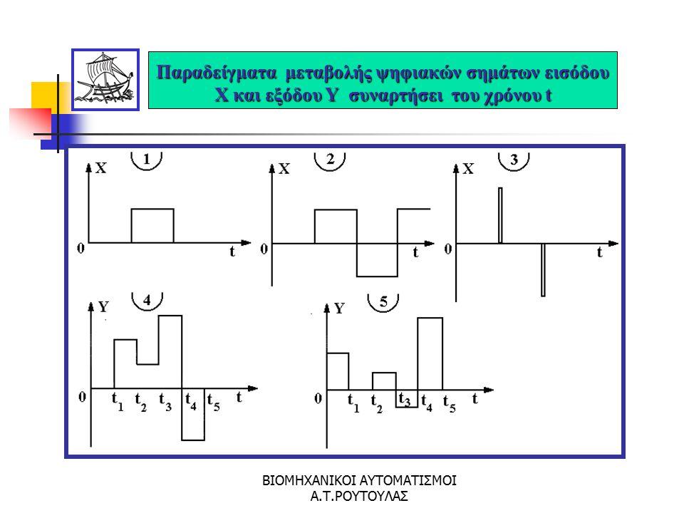 ΒΙΟΜΗΧΑΝΙΚΟΙ ΑΥΤΟΜΑΤΙΣΜΟΙ Α.Τ.ΡΟΥΤΟΥΛΑΣ Παραδείγματα μεταβολής αναλογικών σημάτων εισόδου X και εξόδου Υ συναρτήσει του χρόνου t