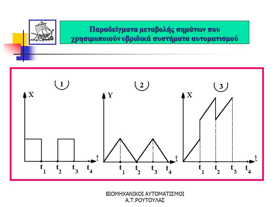 ΒΙΟΜΗΧΑΝΙΚΟΙ ΑΥΤΟΜΑΤΙΣΜΟΙ Α.Τ.ΡΟΥΤΟΥΛΑΣ Παραδείγματα μεταβολής ψηφιακών σημάτων εισόδου X και εξόδου Υ συναρτήσει του χρόνου t