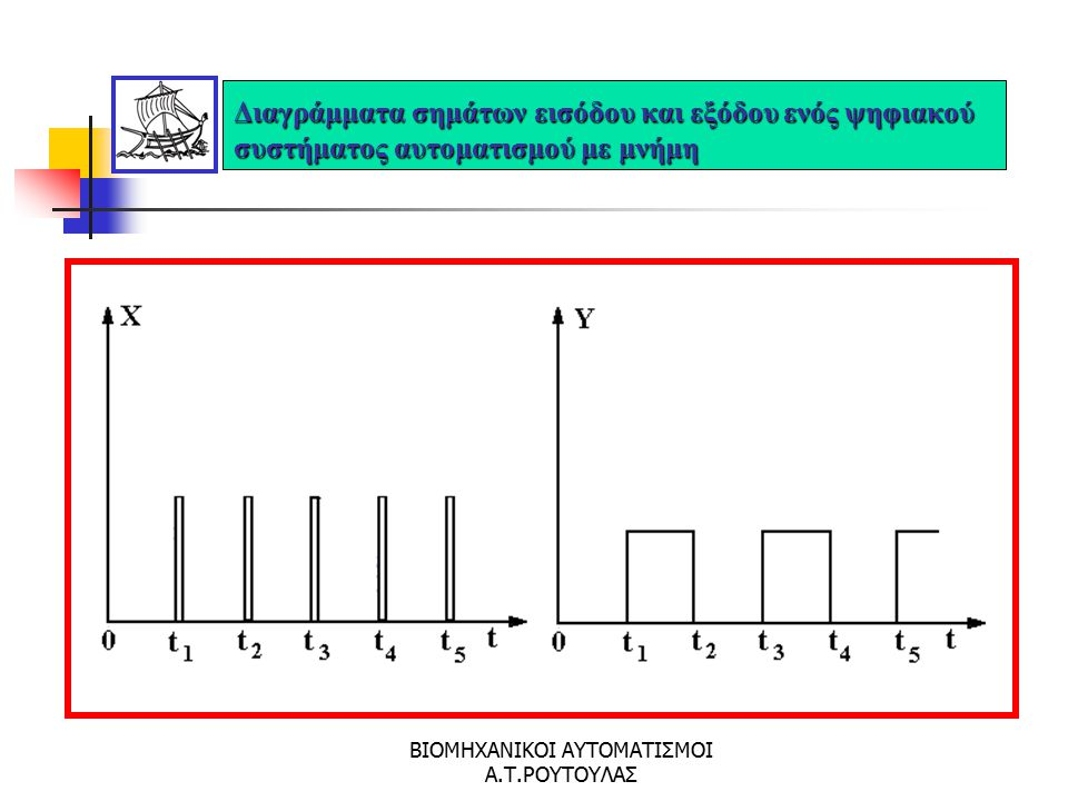 ΒΙΟΜΗΧΑΝΙΚΟΙ ΑΥΤΟΜΑΤΙΣΜΟΙ Α.Τ.ΡΟΥΤΟΥΛΑΣ Παραδείγματα μεταβολής σημάτων που χρησιμοποιούν υβριδικά συστήματα αυτοματισμού