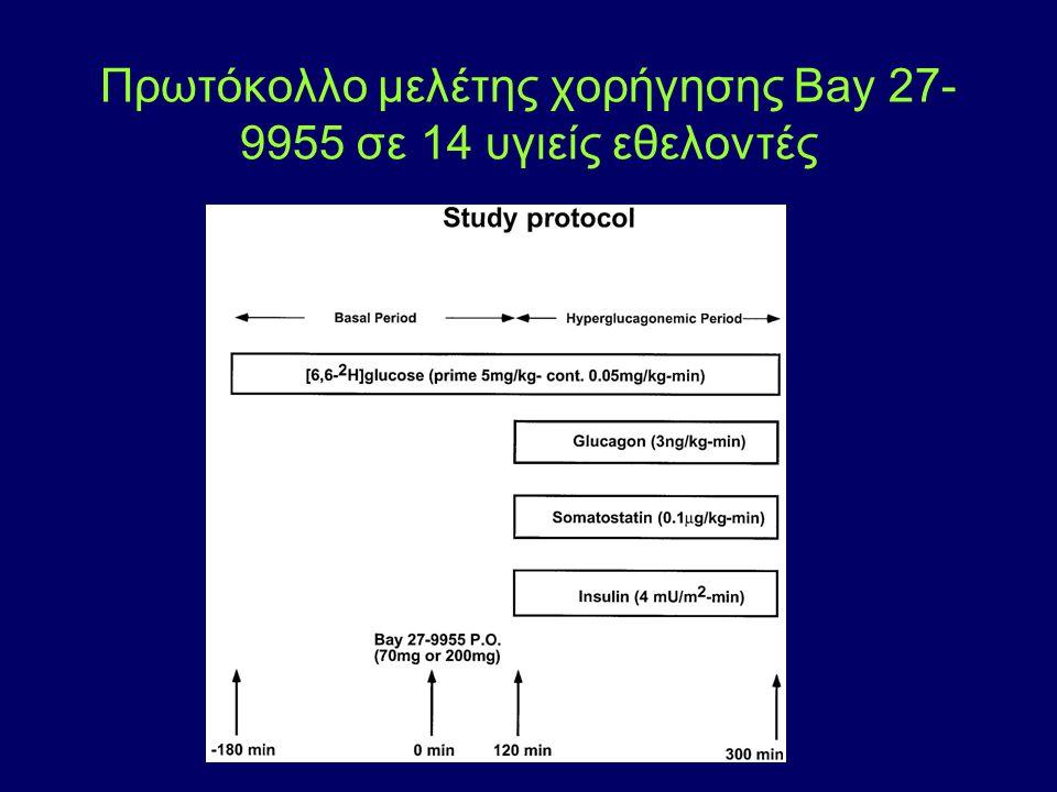 Πρωτόκολλο μελέτης χορήγησης Bay 27- 9955 σε 14 υγιείς εθελοντές