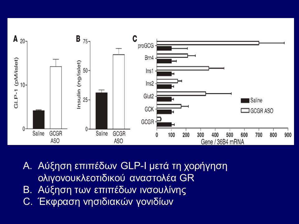 A.Αύξηση επιπέδων GLP-I μετά τη χορήγηση ολιγονουκλεοτιδικού αναστολέα GR B.Αύξηση των επιπέδων ινσουλίνης C.Έκφραση νησιδιακών γονιδίων