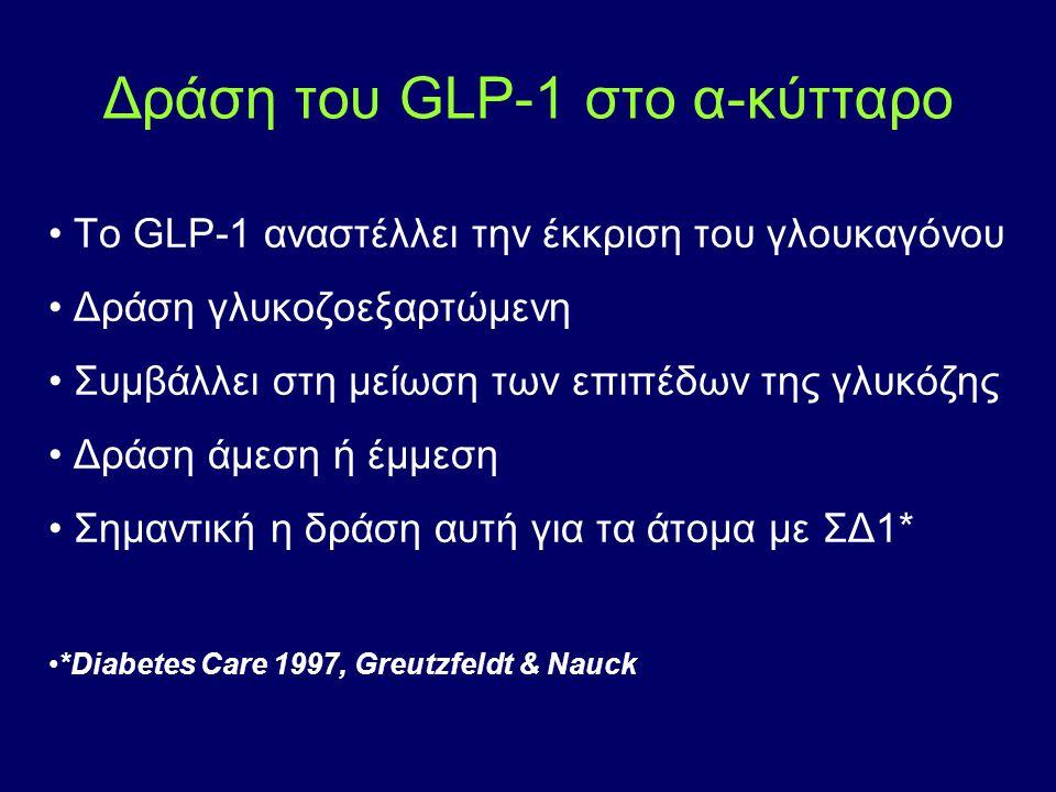 Δράση του GLP-1 στο α-κύτταρο Το GLP-1 αναστέλλει την έκκριση του γλουκαγόνου Δράση γλυκοζοεξαρτώμενη Συμβάλλει στη μείωση των επιπέδων της γλυκόζης Δ