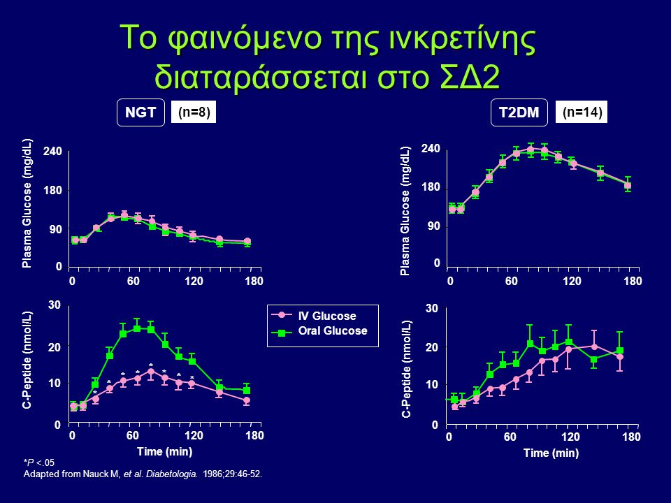 *P <.05 Adapted from Nauck M, et al. Diabetologia. 1986;29:46-52. Tο φαινόμενο της ινκρετίνης διαταράσσεται στο ΣΔ2 NGTT2DM (n=8)(n=14) IV Glucose Ora