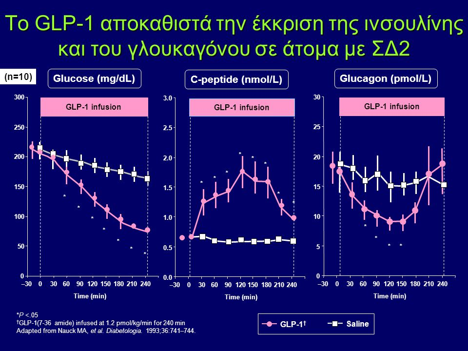 *P <.05 † GLP-1(7-36 amide) infused at 1.2 pmol/kg/min for 240 min Adapted from Nauck MA, et al. Diabetologia. 1993;36:741–744. Το GLP-1 αποκαθιστά τη