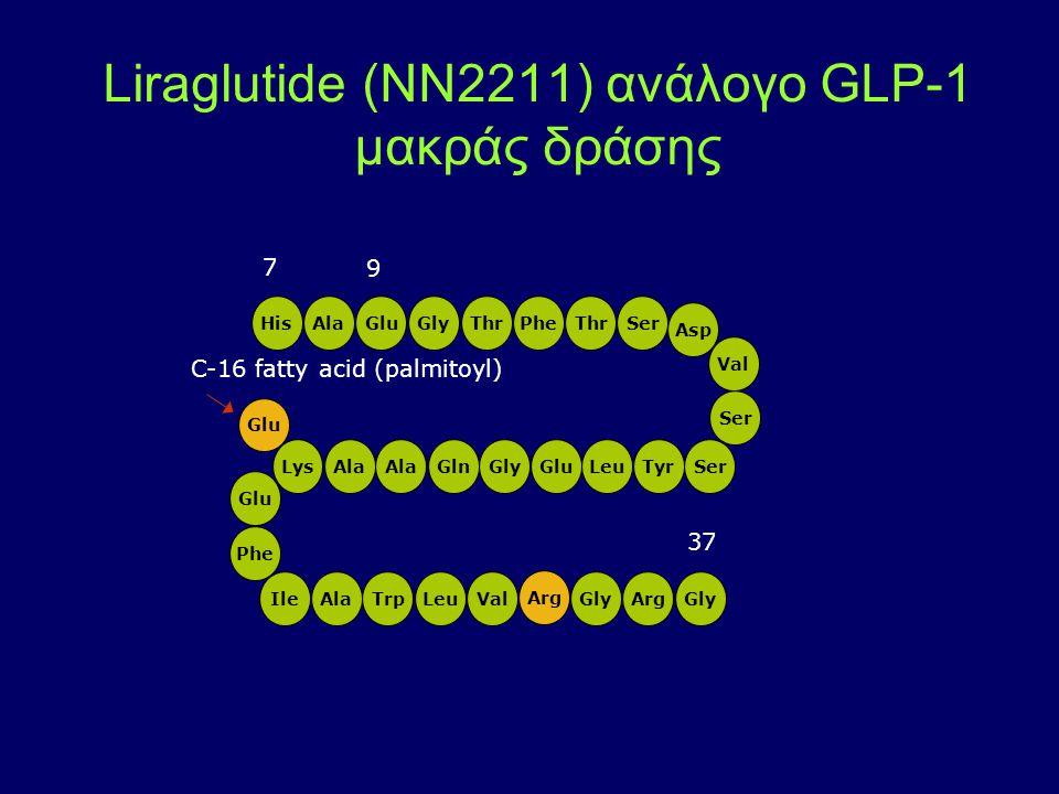 HisAlaThr Ser PheGluGly Asp Val Ser TyrLeuGluGlyAla GlnLys Phe Glu IleAlaTrp LeuGly ValGlyArg Glu Arg C-16 fatty acid (palmitoyl) 7 9 37 Liraglutide (