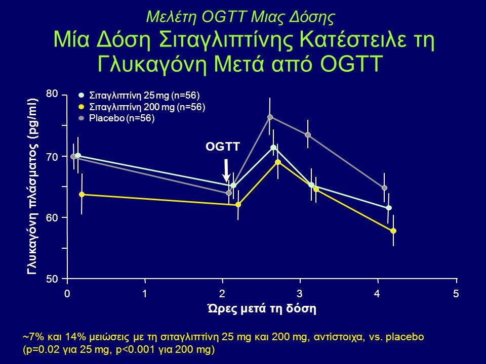 Μελέτη OGTT Μιας Δόσης Μία Δόση Σιταγλιπτίνης Κατέστειλε τη Γλυκαγόνη Μετά από OGTT Γλυκαγόνη πλάσματος (pg/ml) Ώρες μετά τη δόση 50 60 70 80 012345 O