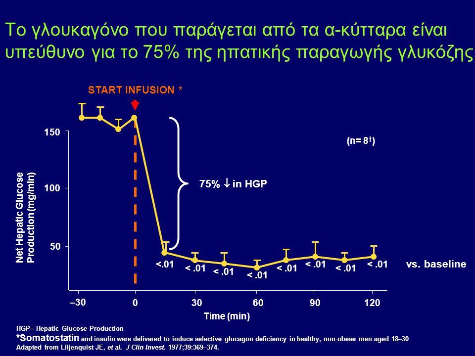 Το γλουκαγόνο που παράγεται από τα α-κύτταρα είναι υπεύθυνo για το 75% της ηπατικής παραγωγής γλυκόζης 150 100 50 Net Hepatic Glucose Production (mg/m
