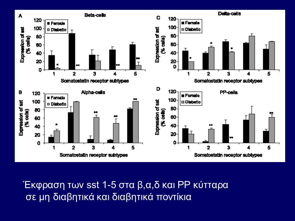 Έκφραση των sst 1-5 στα β,α,δ και PP κύτταρα σε μη διαβητικά και διαβητικά ποντίκια