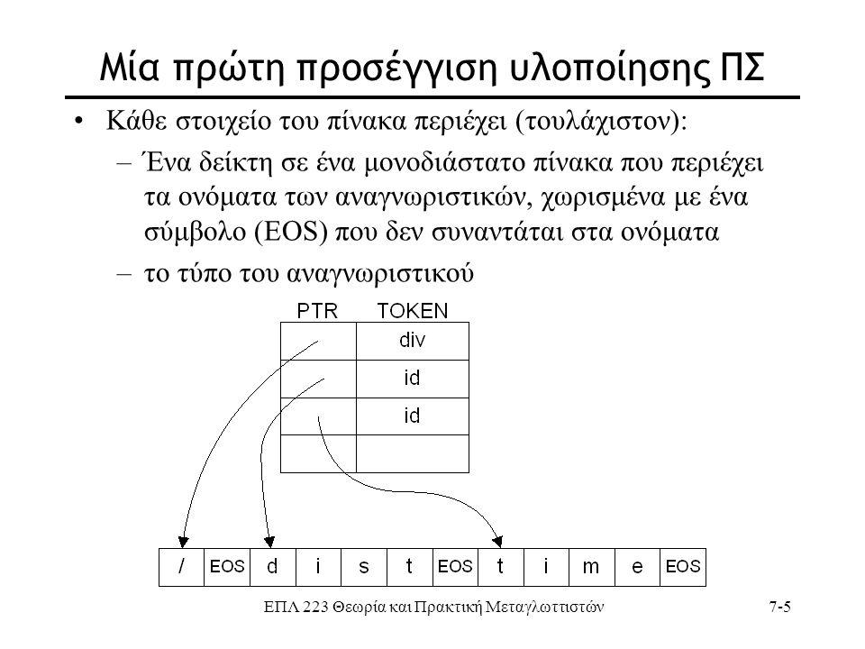 ΕΠΛ 223 Θεωρία και Πρακτική Μεταγλωττιστών7-5 Μία πρώτη προσέγγιση υλοποίησης ΠΣ Κάθε στοιχείο του πίνακα περιέχει (τουλάχιστον): –Ένα δείκτη σε ένα μ
