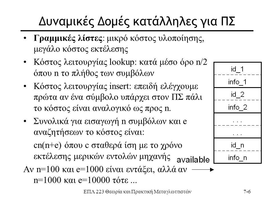 ΕΠΛ 223 Θεωρία και Πρακτική Μεταγλωττιστών7-6 Δυναμικές Δομές κατάλληλες για ΠΣ Γραμμικές λίστες: μικρό κόστος υλοποίησης, μεγάλο κόστος εκτέλεσης Κόσ