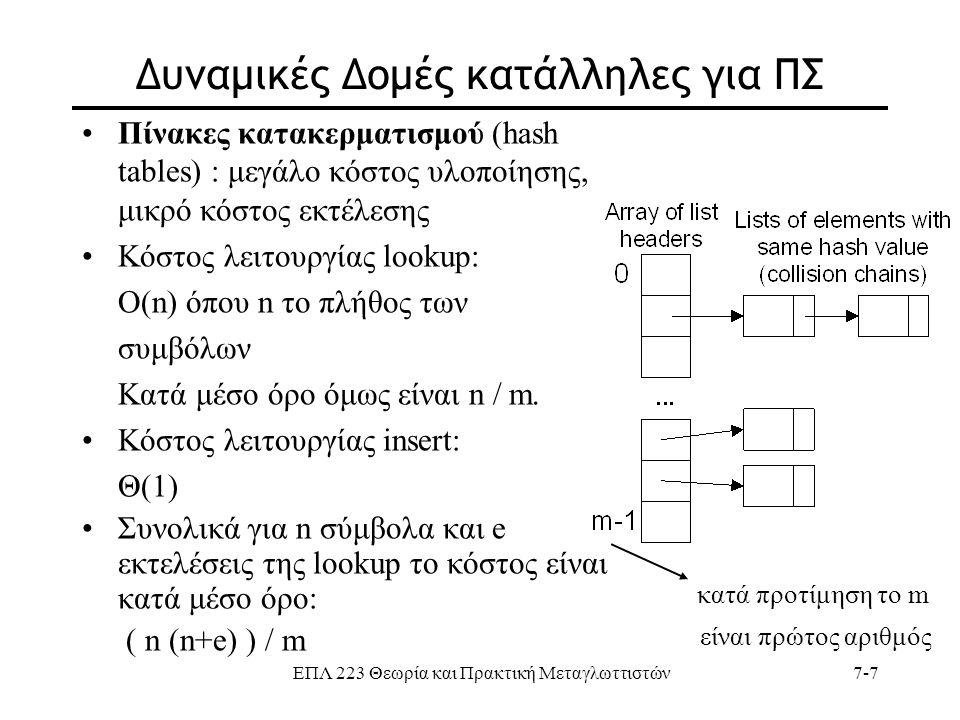 ΕΠΛ 223 Θεωρία και Πρακτική Μεταγλωττιστών7-7 Δυναμικές Δομές κατάλληλες για ΠΣ Πίνακες κατακερματισμού (hash tables) : μεγάλο κόστος υλοποίησης, μικρ