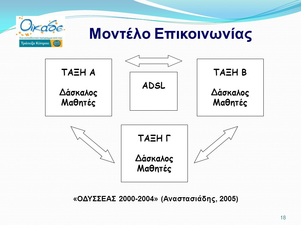 18 ΤΑΞΗ Α Δάσκαλος Μαθητές ΤΑΞΗ Γ Δάσκαλος Μαθητές ΤΑΞΗ Β Δάσκαλος Μαθητές ADSL Μοντέλο Επικοινωνίας «ΟΔΥΣΣΕΑΣ 2000-2004» (Αναστασιάδης, 2005)