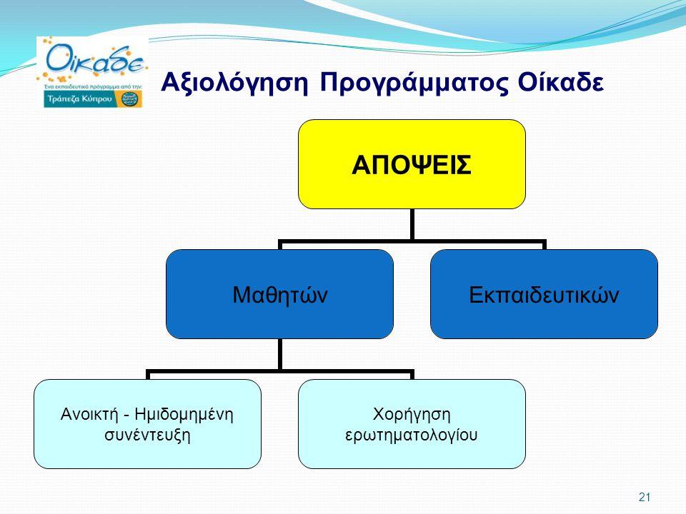 Αξιολόγηση Προγράμματος Οίκαδε ΑΠΟΨΕΙΣ Μαθητών Ανοικτή - Ημιδομημένη συνέντευξη Χορήγηση ερωτηματολογίου Εκπαιδευτικών 21