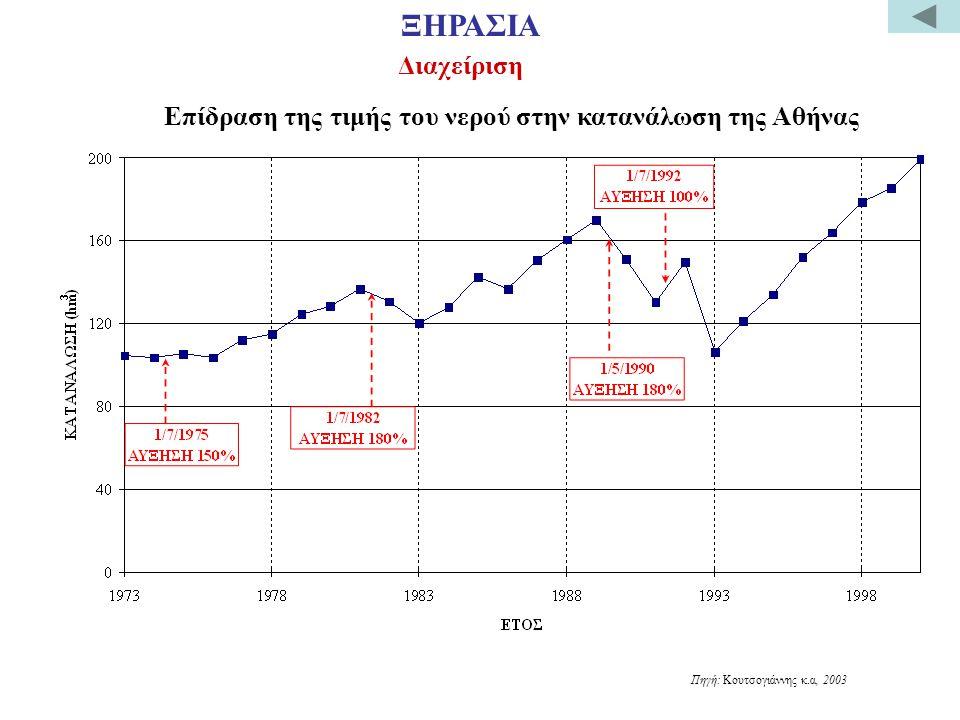 Επίδραση της τιμής του νερού στην κατανάλωση της Αθήνας Πηγή: Κουτσογιάννης κ.α, 2003 ΞΗΡΑΣΙΑ Διαχείριση