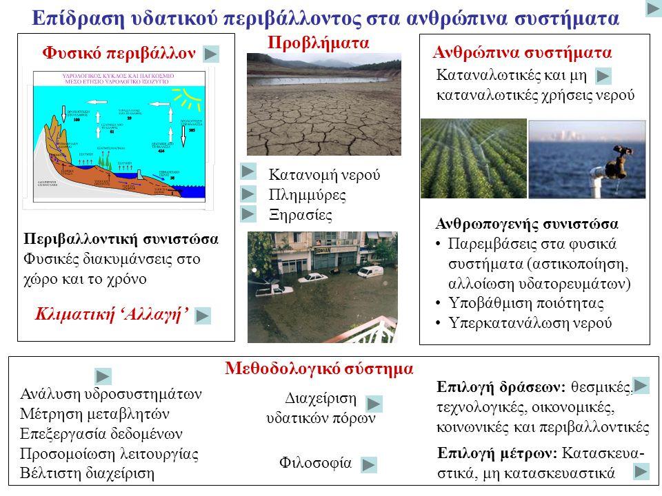 Φυσικό περιβάλλον Ανθρώπινα συστήματα Κατανομή νερού Πλημμύρες Ξηρασίες Κλιματική 'Αλλαγή' Περιβαλλοντική συνιστώσα Φυσικές διακυμάνσεις στο χώρο και το χρόνο Ανθρωπογενής συνιστώσα Παρεμβάσεις στα φυσικά συστήματα (αστικοποίηση, αλλοίωση υδατορευμάτων) Υποβάθμιση ποιότητας Υπερκατανάλωση νερού Ανάλυση υδροσυστημάτων Μέτρηση μεταβλητών Επεξεργασία δεδομένων Προσομοίωση λειτουργίας Βέλτιστη διαχείριση Επιλογή μέτρων: Κατασκευα- στικά, μη κατασκευαστικά Επιλογή δράσεων: θεσμικές, τεχνολογικές, οικονομικές, κοινωνικές και περιβαλλοντικές Διαχείριση υδατικών πόρων Φιλοσοφία Επίδραση υδατικού περιβάλλοντος στα ανθρώπινα συστήματα Μεθοδολογικό σύστημα Καταναλωτικές και μη καταναλωτικές χρήσεις νερού Προβλήματα